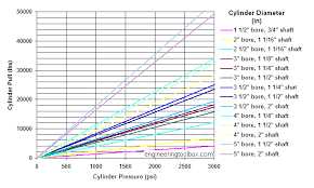 Pneumatic Cylinder Force Chart Hydraulic Force