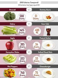 Food Comparison Chart