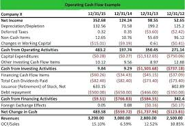 free cash flows example summary definition define operating cash flow free statement example