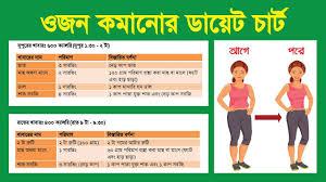 Diet Chart For Bangladeshi Girl