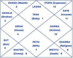 Janam Kundali Astrology Vedic Astrology Astrology