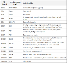 Extract From Isogg Autosomal Dna Relationship Chart Dna
