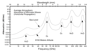 Frequency Propagation Chart What Is The Impact Of The Atmosphere On Rf Signal