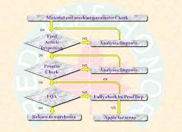 Control Of Nonconforming Product Flow Chart Part Inspection_red Leaf Honor Industrial Limited