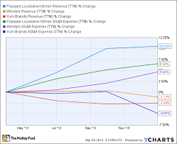 Plki Stock Chart The Best Way To Invest In Chicken The Motley Fool