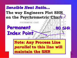 Sensible Heat Ratio Psychrometric Chart Psychrometrics