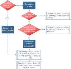 Inventory Planning In Microsoft Dynamics Nav Part 11 2