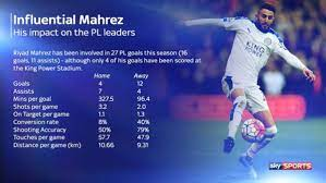 Mahrez involved in more Premier League goals than any other player