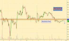 Btc Vs Usd Chart Btcusd Bitcoin Chart And Price Tradingview