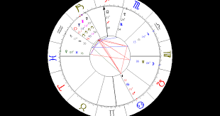 Find Your Natal Chart Astrology Birth Chart Analysis How To Read Natal Chart