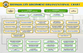 Pnp Organizational Chart 2018 Batangas City Official Website Organizational Chart