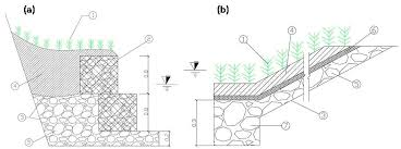 Design Of Riprap Revetment Water Free Full Text An Investigation On Performance And