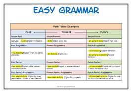 English Grammar Tense Chart Identify The Tenses Tenses English English Verbs Verb Tenses