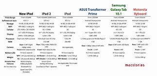 Ipad 4 Comparison Chart New Ipad Tablet Comparison Chart Lifethink