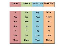 Subject Object Possessive Pronouns And Possessive