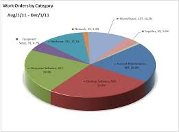 help desk stats work orders by catagory pie chart 2016