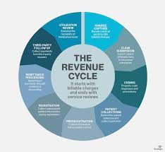 Doctor S Office Organizational Chart What Is Revenue Cycle Management Rcm Definition From