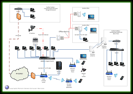 office network wiring diagram car wiring diagram download Home Internet Wiring Diagram computer network options wired and wireless solutions for home office network wiring diagram medium sized business network home ethernet wiring diagram