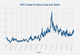 13 Things You Should Do In Natural Gas Chart Information