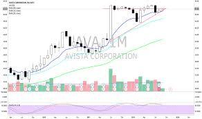 Ava Chart Ava Stock Price And Chart Nyse Ava Tradingview
