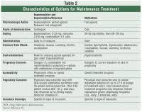 Buprenorphine Conversion Chart Opiate Conversion Chart Buprenorphine Opioid