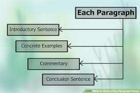 how to write a five paragraph essay examples wikihow image titled write a five paragraph essay step 5