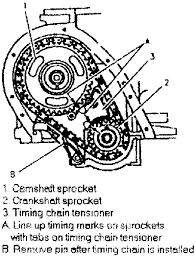 pontiac 2 2l engine diagram explore wiring diagram on the net • how do i valve time the timing chain on a 2004 pontiac 2006 chevy hhr engine diagram 2006 chevy hhr engine diagram 2004 chevy cavalier 2 ecotec