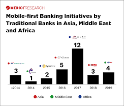 Medici Latest Fintech Blockchain Banking Industry