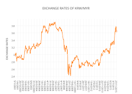 Myr To Krw Chart Exchange Rates Of Krw Myr Line Chart Made By Razmanrazak