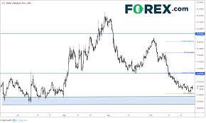 Usd Mxn Chart Usd Mxn Hoping For Trade Deal To Go Through Investing Com