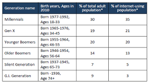 Generation Birth Years Chart Generations Online In 2010 Statistics Captico