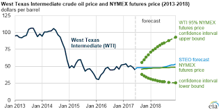 Crude Oil Per Barrel Chart Brent And Wti Crude Oil Prices Expected To Average About 50