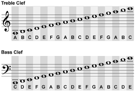 Bass Clef Piano Chart Treble Clef And Bass Clef Chart Musical Clefs Clipart
