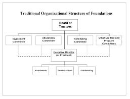 Non Profit Organizational Chart Template Hindhaugh Me