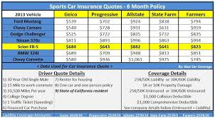 Geico Life Insurance Quotes 100 Facebook Pages to Follow About Car Insurance for Learners Permit 42