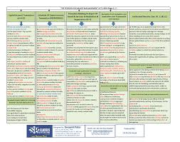 Self Churning Ca Final Allied Law Summary Chart With