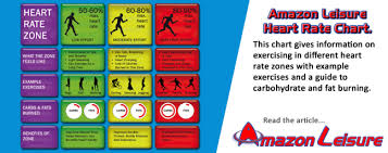 Training In Your Heart Rate Zones Amazon Leisure