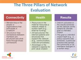the state of network evaluation a guide network impact 3pillarsweb