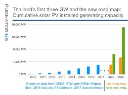 Thailand Solar Energy Profile By Solar Magazine