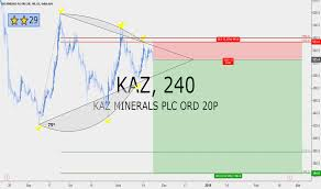Kaz Stock Price And Chart Lse Kaz Tradingview