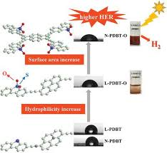 Hydrophilicity‐Controlled Conjugated Microporous Polymers for Enhanced  Visible‐Light‐Driven Photocatalytic H2 Evolution,Macromolecular Rapid  Communications - X-MOL