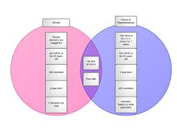 House Vs Senate Venn Diagram House Of Representatives Vs Senate Venn Diagram Barca