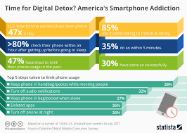 Chart Americas Smartphone Addiction Statista