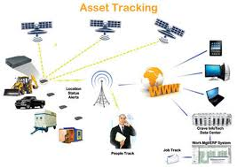 Asset Tracking System At Rs 15000 Piece Madhapur Hyderabad Id
