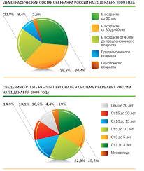Отчет по практике Отчет по практике в ОАО Сбербанк ru