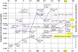 Metal Precipitation Ph Chart Copper Cu Transition Metal Chemistry Copper I Cu Copper Ii