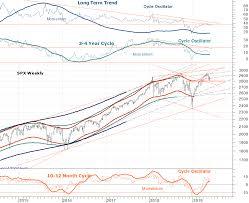 Stock Market Long Term Chart Outlook The Wall Street