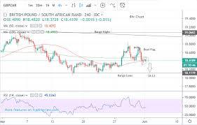 Pound Vs South African Rand Week Ahead Forecast Bear Flag
