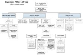 Business Organizational Chart Magnificent BAO Organizational Structure UPLB OVCCA
