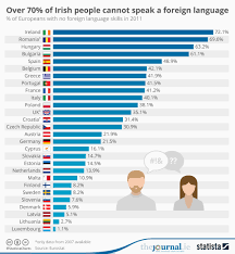 Chart Over 70 Of Irish People Cannot Speak A Foreign